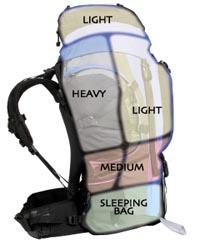 cara packing barang