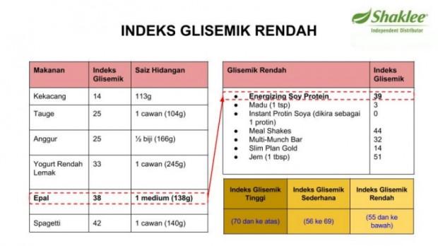 ESP-INDEKS-GLISEMIK-RENDAH-1