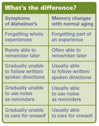 Adakah Rawatan Untuk Alzheimer Bagi Mereka Yang Sudah Berusia?
