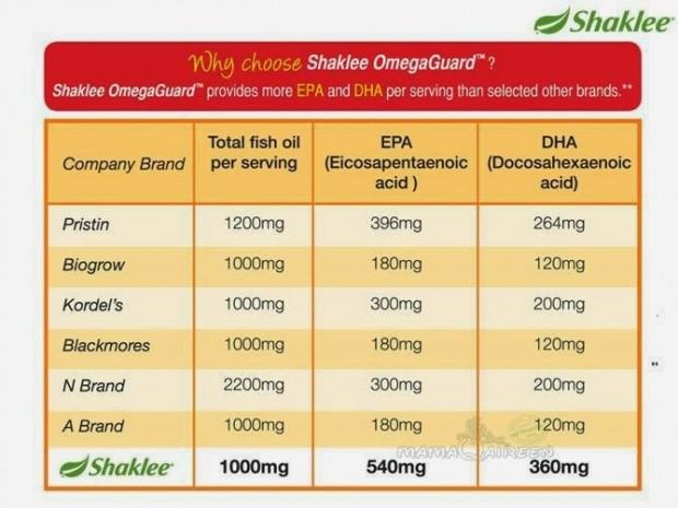 perbandingan omega dengan produk lain